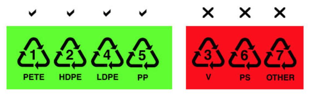 Le plastique est-il nocif ?
